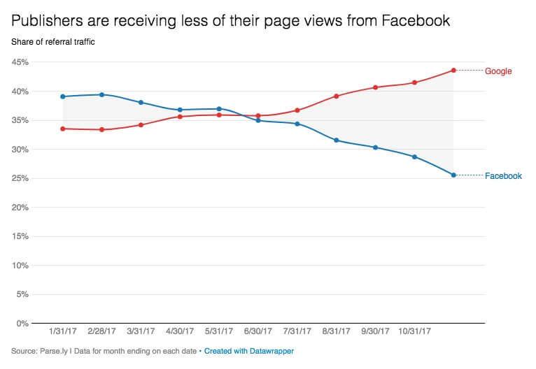 Suchmaschinen im Vergleich zu Facebook