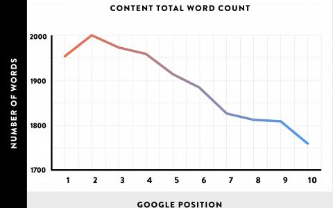 SEO Texte: Die optimale Textlänge für Google