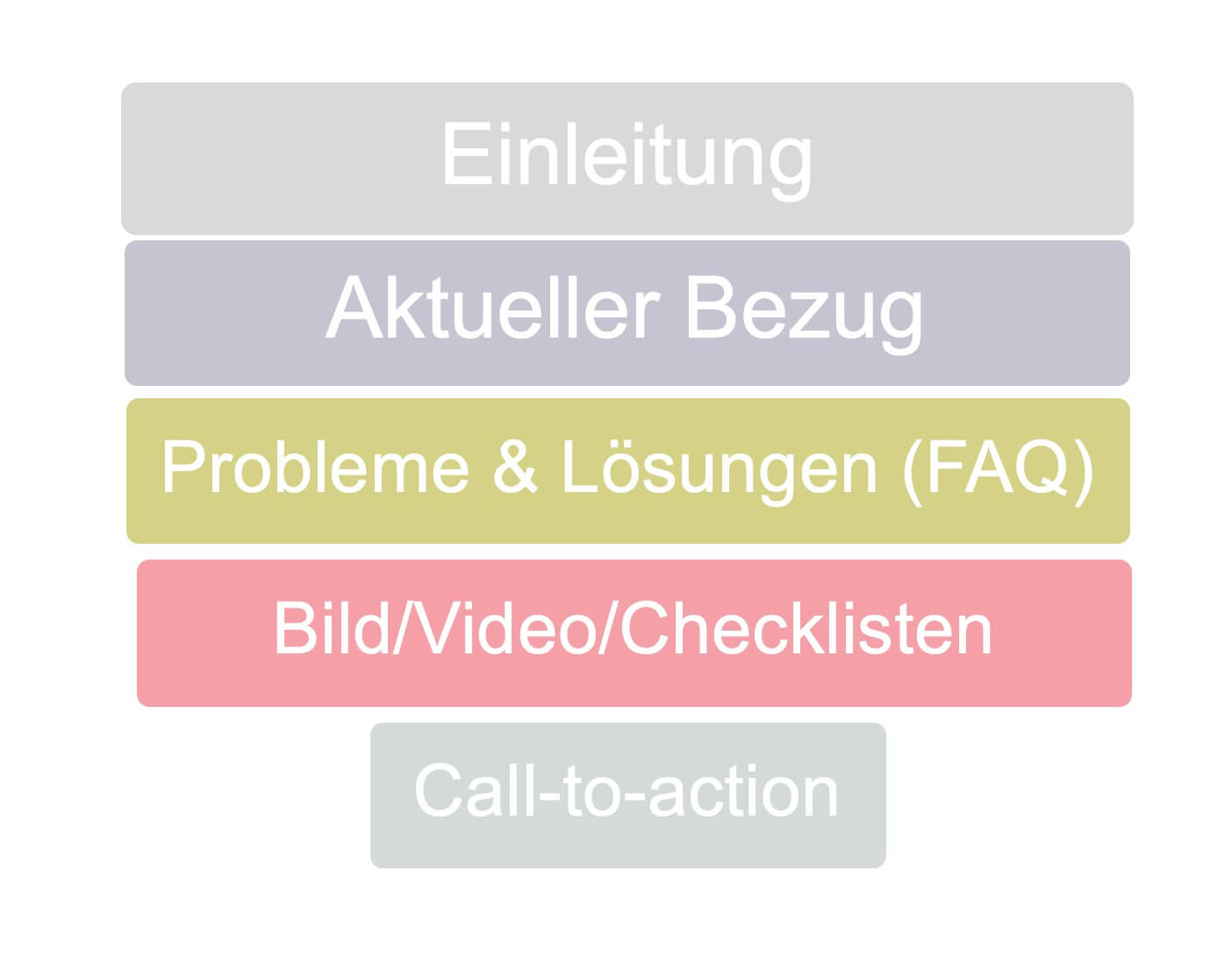 SEO-Content-Aufbau