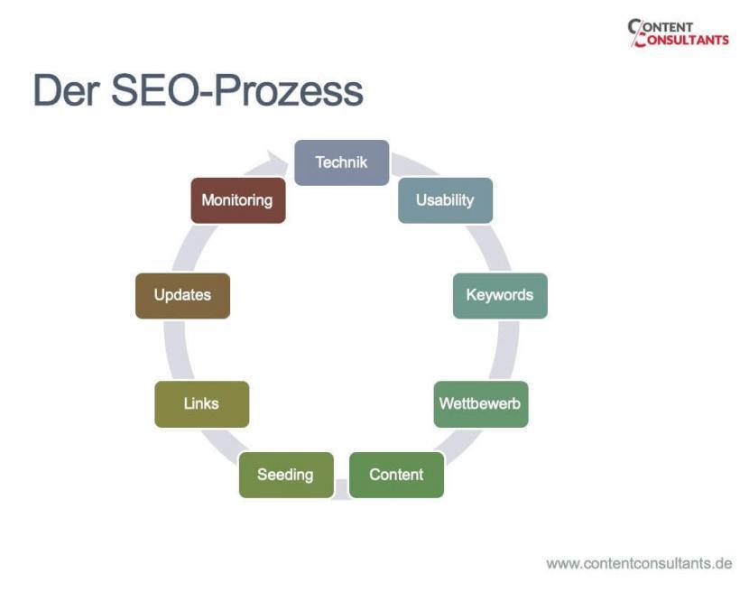 Der SEO Prozess: Fast alles lässt sich mit einem SEO Check messen