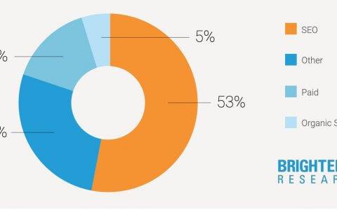 SEO Kosten: Preise für Suchmaschinenoptimierung 2021